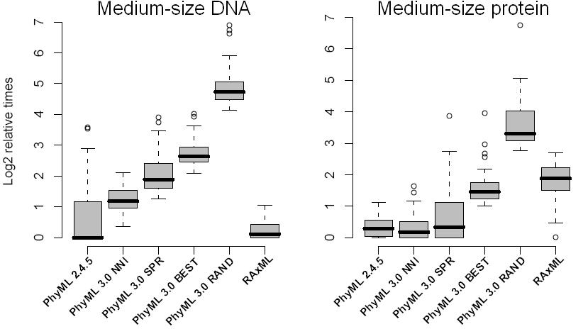 Medium-size data sets